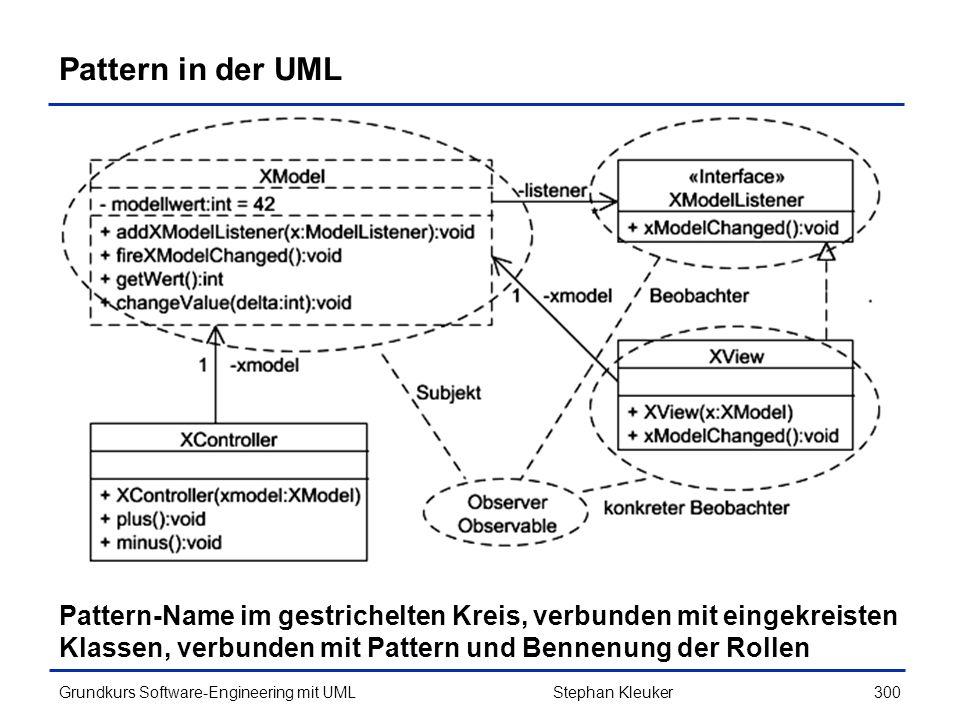 Pattern in der UML Pattern-Name im gestrichelten Kreis, verbunden mit eingekreisten. Klassen, verbunden mit Pattern und Bennenung der Rollen.