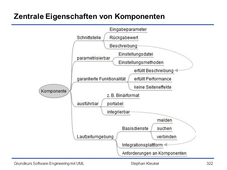Zentrale Eigenschaften von Komponenten