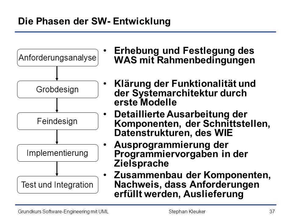 Die Phasen der SW- Entwicklung