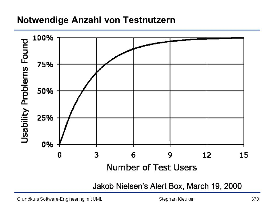 Notwendige Anzahl von Testnutzern