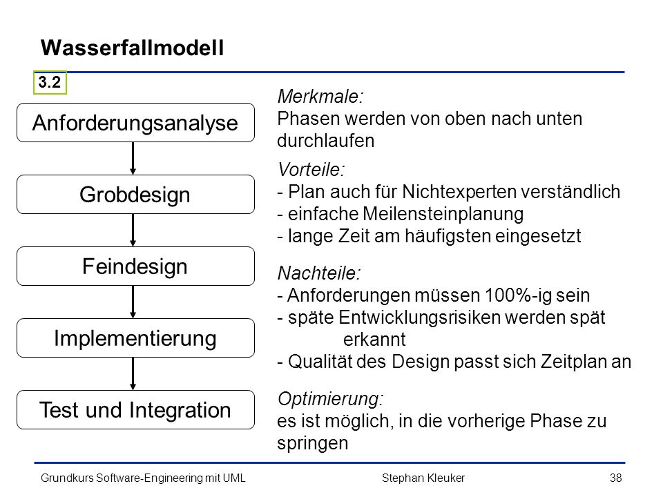 Wasserfallmodell Anforderungsanalyse Grobdesign Feindesign