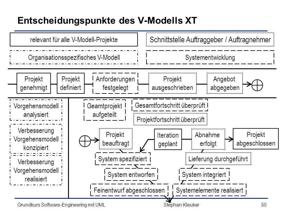 Entscheidungspunkte des V-Modells XT