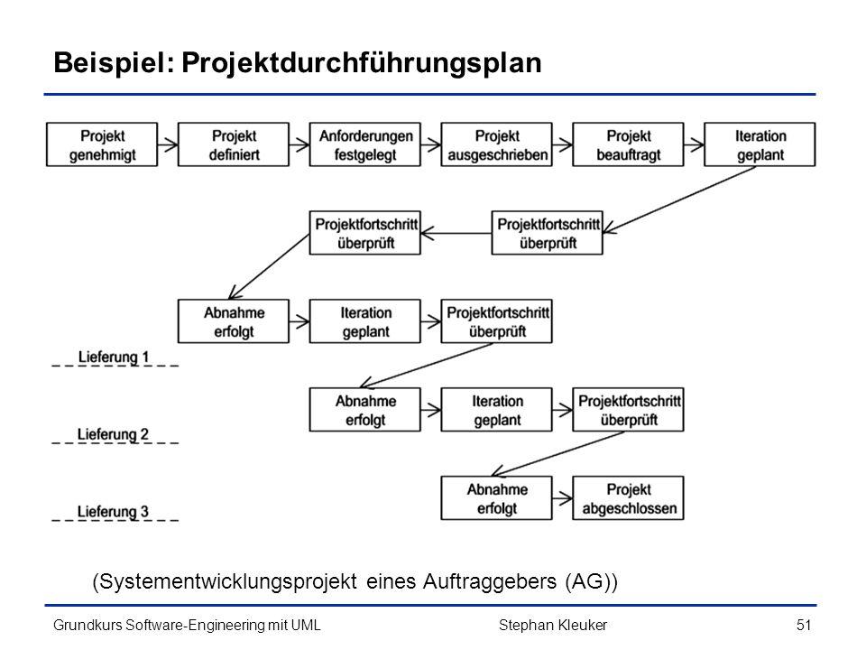 Beispiel: Projektdurchführungsplan