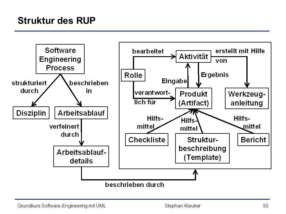 Struktur des RUP Stephan Kleuker