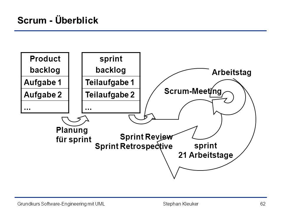Scrum - Überblick Product backlog Aufgabe 1 Aufgabe 2 ... sprint