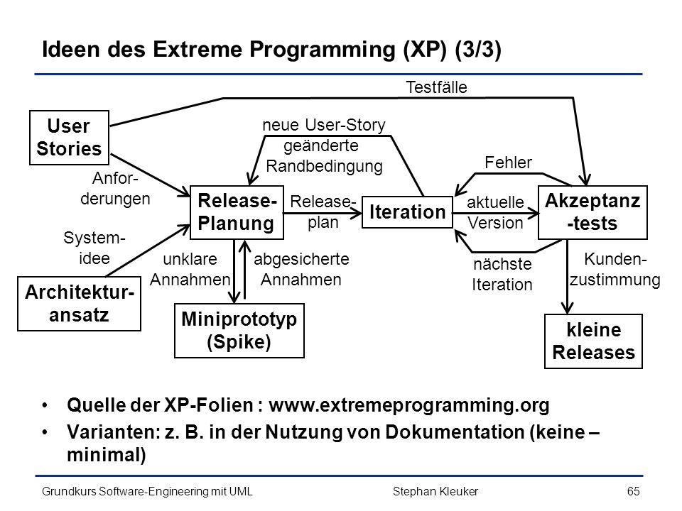 Ideen des Extreme Programming (XP) (3/3)
