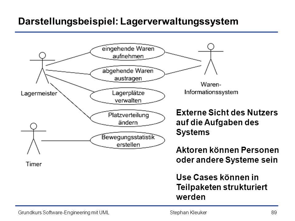 Darstellungsbeispiel: Lagerverwaltungssystem