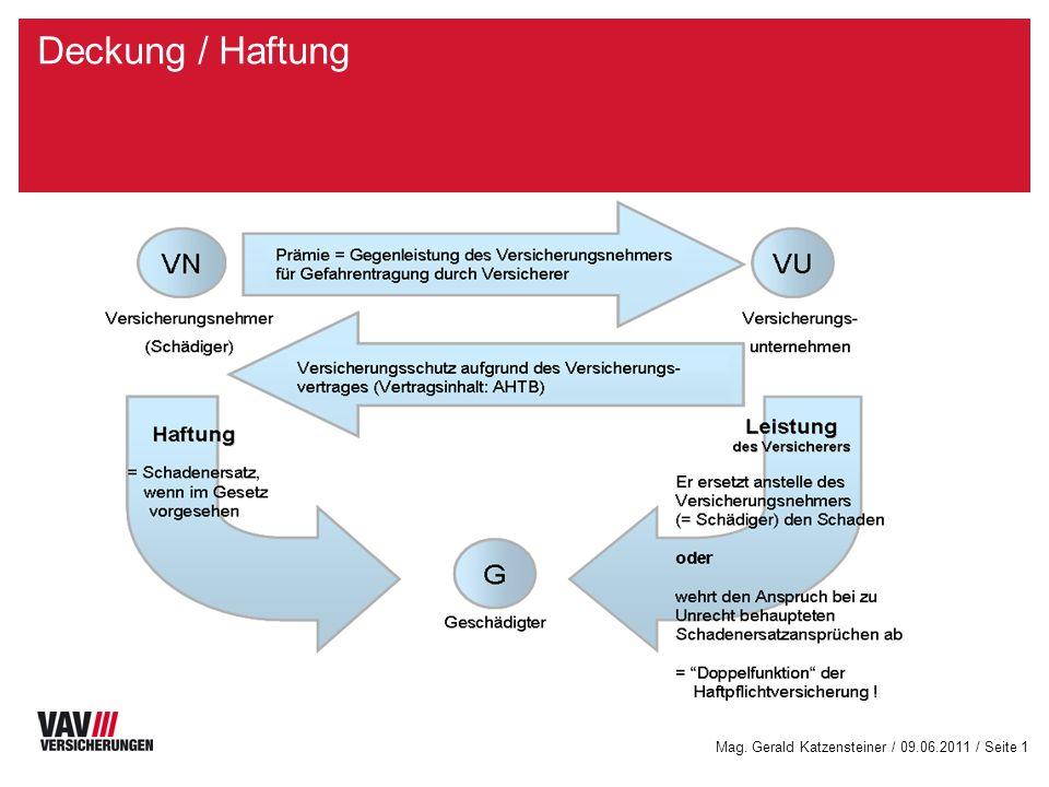 Deckung / HaftungKreisdiagramm: Farben entsprechend corporate design, Legende und Werte werden automatisch aktualisiert.