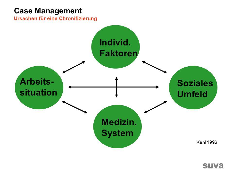 Individ. Faktoren Arbeits- Soziales situation Umfeld Medizin. System