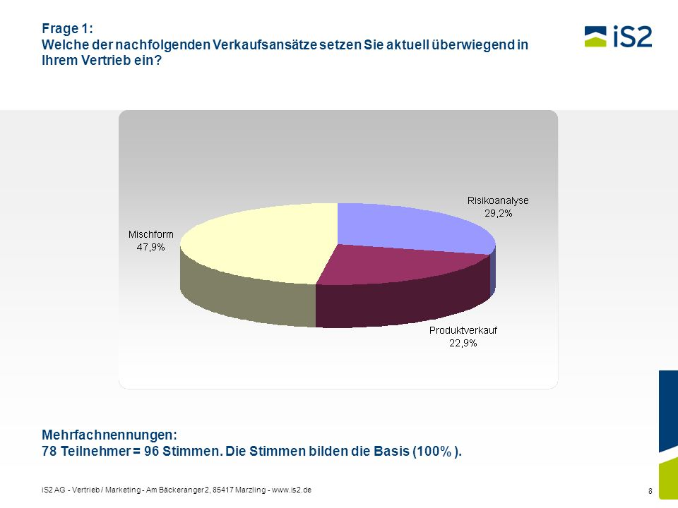 78 Teilnehmer = 96 Stimmen. Die Stimmen bilden die Basis (100% ).