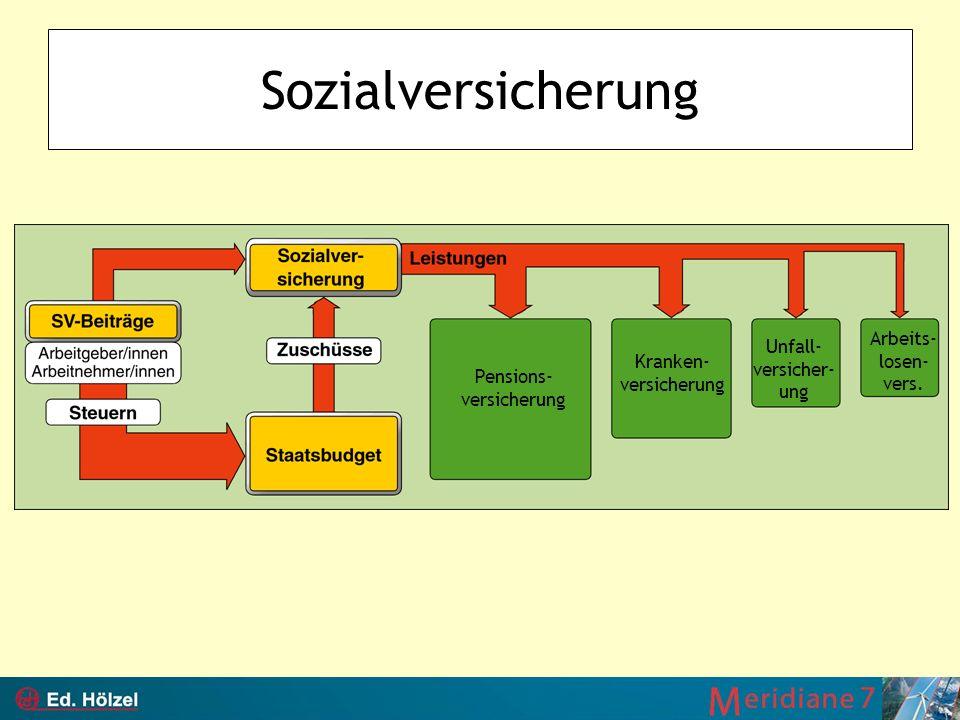 Sozialversicherung Arbeits- losen- vers. Unfall-versicher- ung