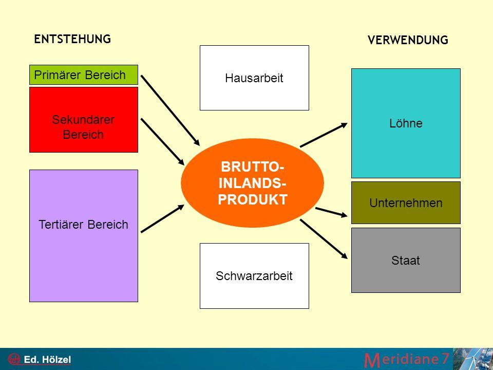 BRUTTO- INLANDS- PRODUKT