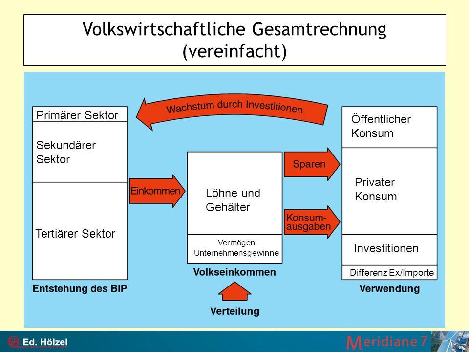 Volkswirtschaftliche Gesamtrechnung (vereinfacht)