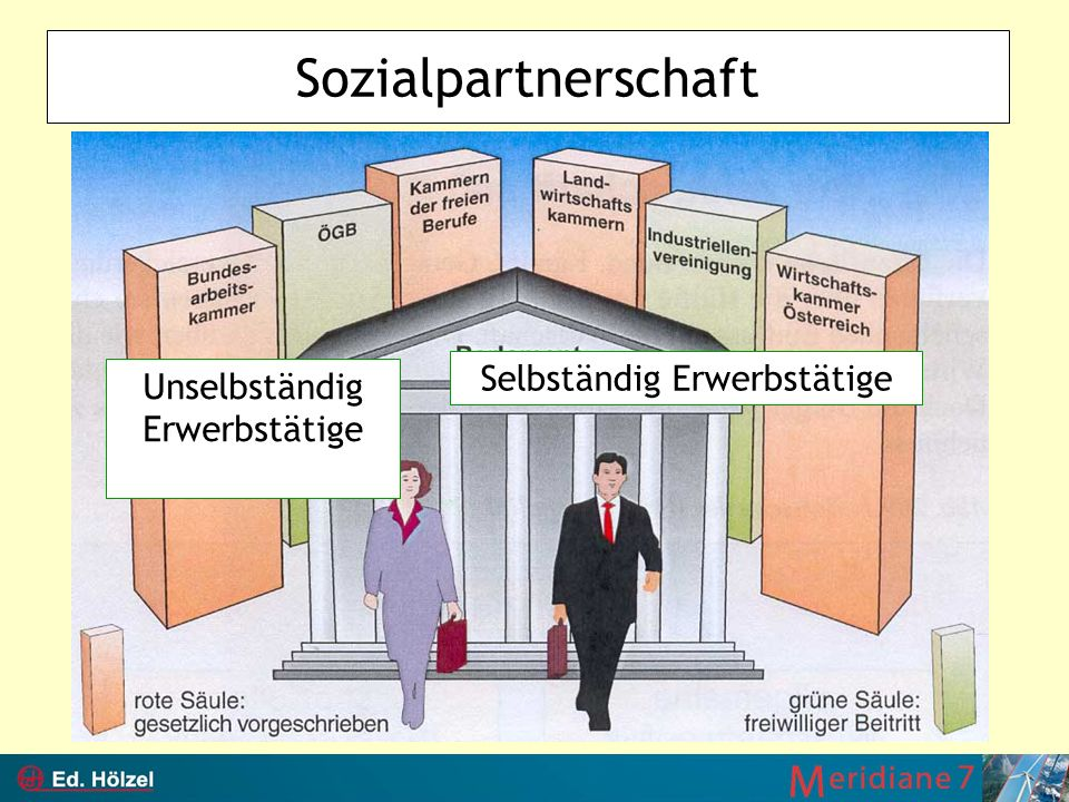 Sozialpartnerschaft Selbständig Erwerbstätige