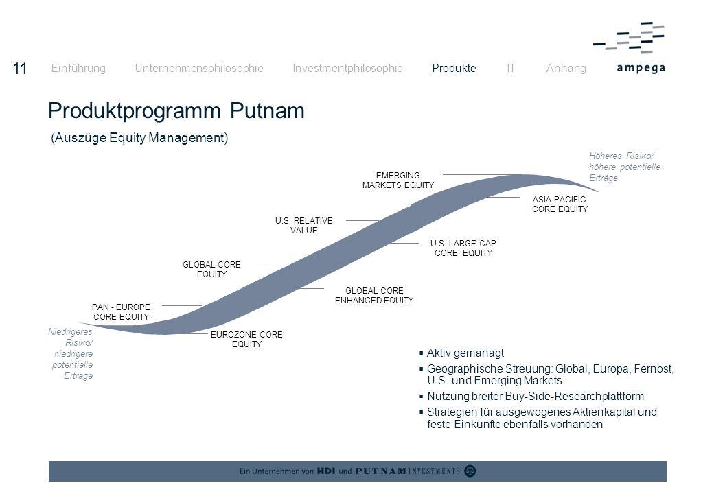 Produktprogramm Putnam