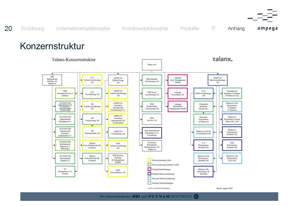 Einführung Unternehmensphilosophie Investmentphilosophie Produkte IT Anhang
