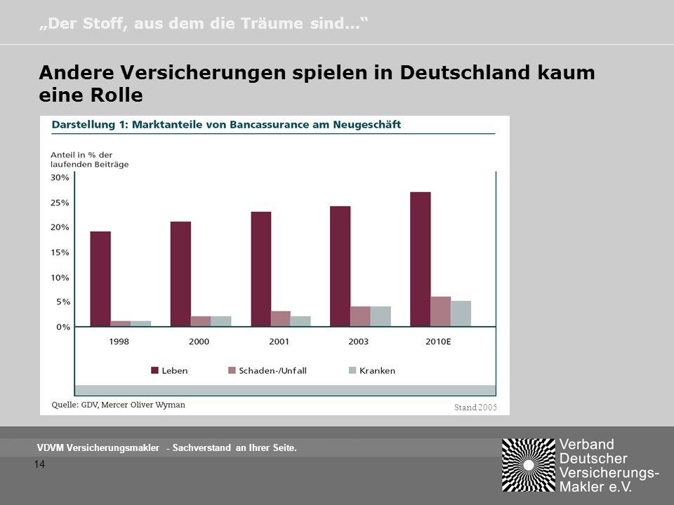 Andere Versicherungen spielen in Deutschland kaum eine Rolle