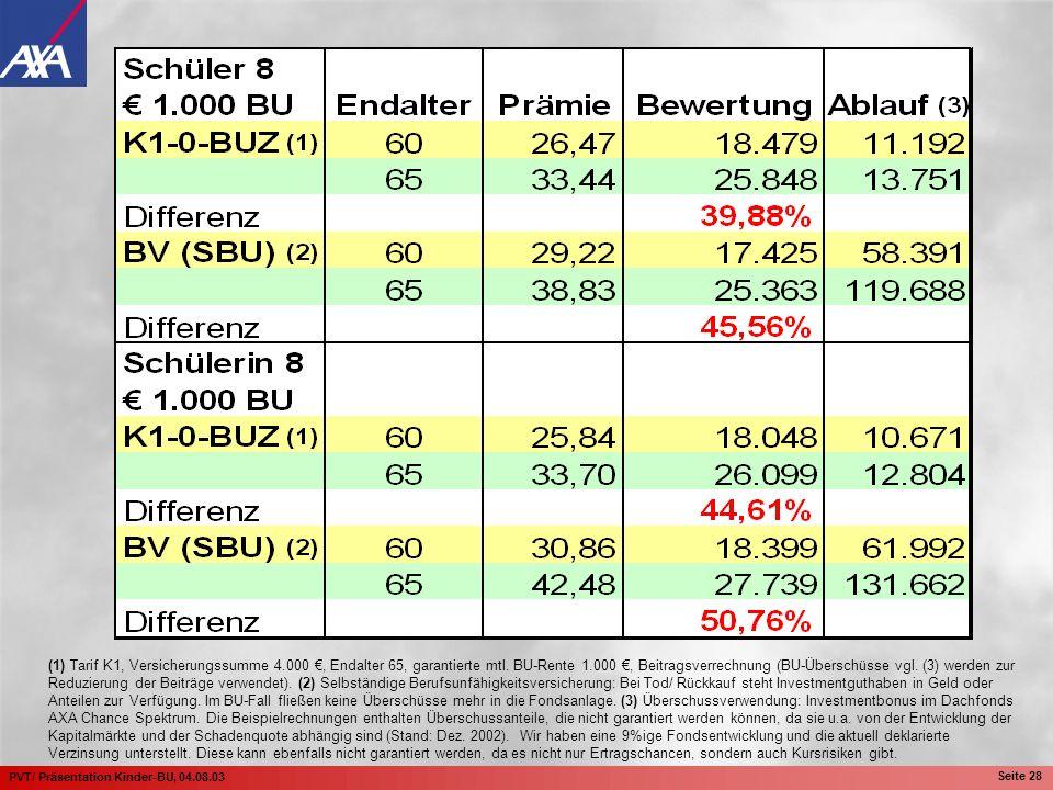 (1) Tarif K1, Versicherungssumme 4.000 €, Endalter 65, garantierte mtl.