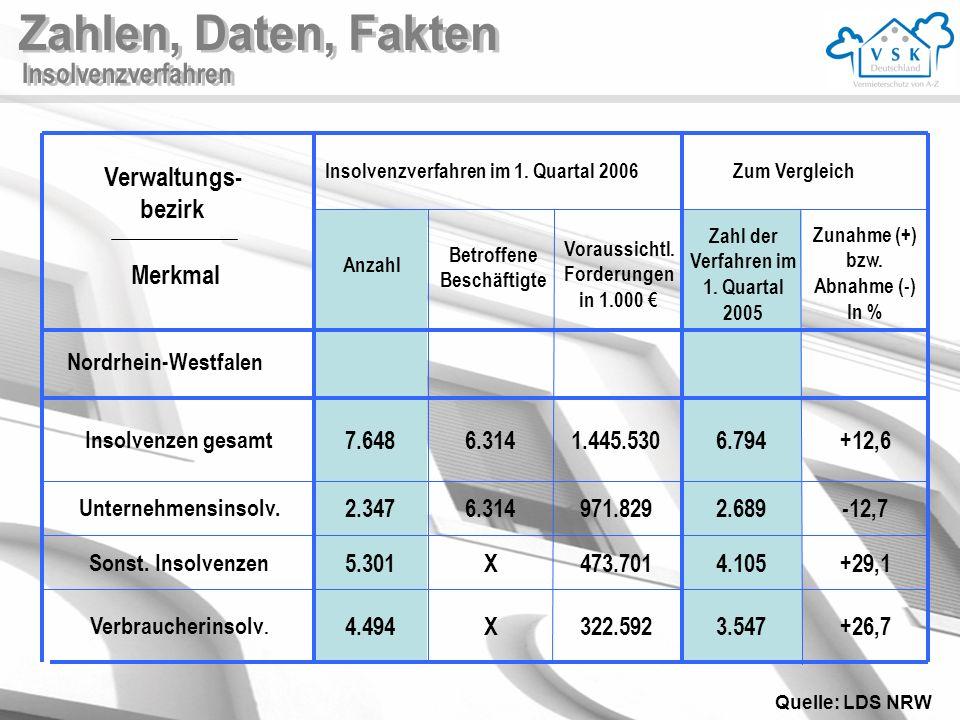 Zahlen, Daten, Fakten Verwaltungs- bezirk Merkmal 7.648 6.314