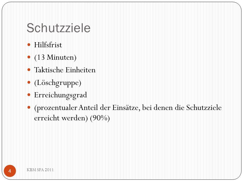 Schutzziele Hilfsfrist (13 Minuten) Taktische Einheiten (Löschgruppe)