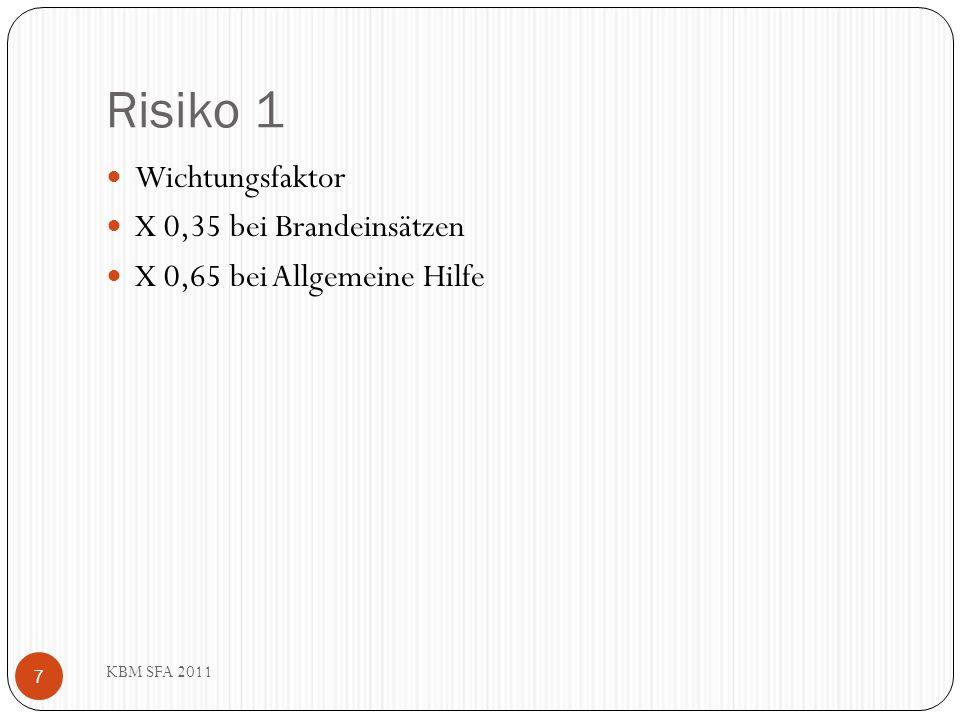 Risiko 1 Wichtungsfaktor X 0,35 bei Brandeinsätzen