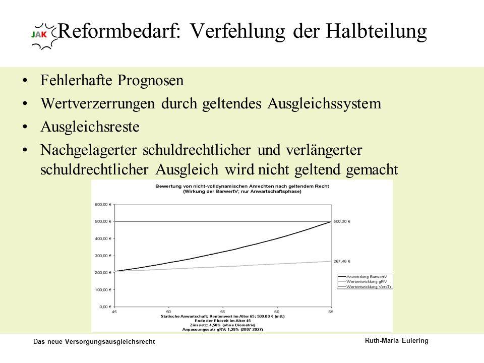 Reformbedarf: Verfehlung der Halbteilung