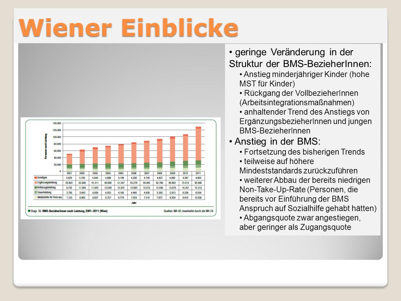 Wiener Einblickegeringe Veränderung in der Struktur der BMS-BezieherInnen: Anstieg minderjähriger Kinder (hohe MST für Kinder)