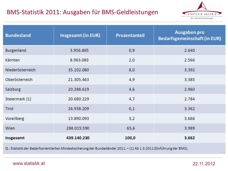 BMS-Statistik 2011: Ausgaben für BMS-Geldleistungen