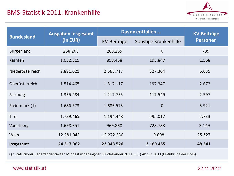 BMS-Statistik 2011: Krankenhilfe