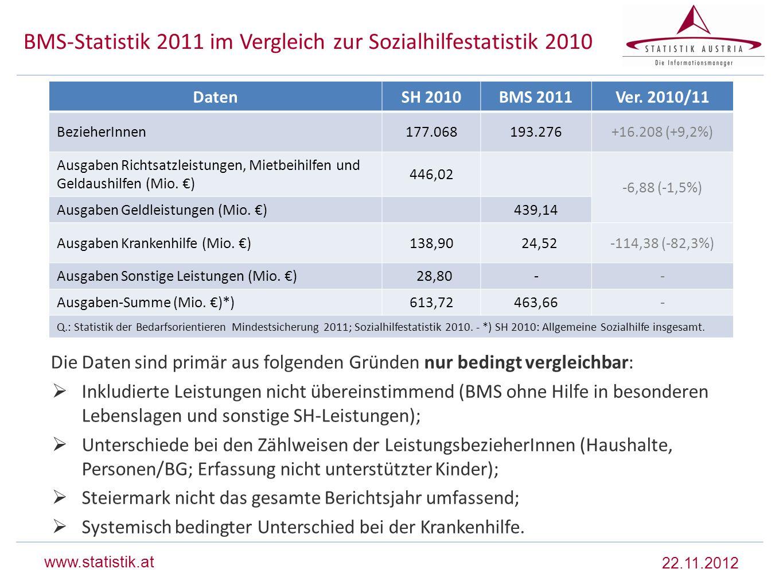 BMS-Statistik 2011 im Vergleich zur Sozialhilfestatistik 2010