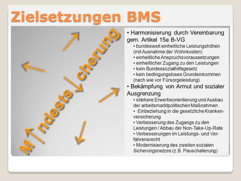 ↓ ↓ ↓ ↓ M↑ndests↓cherung Zielsetzungen BMS