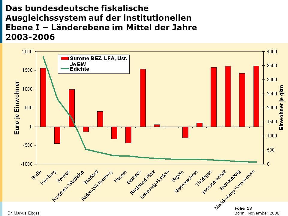 Das bundesdeutsche fiskalische Ausgleichssystem auf der institutionellen Ebene I – Länderebene im Mittel der Jahre 2003-2006