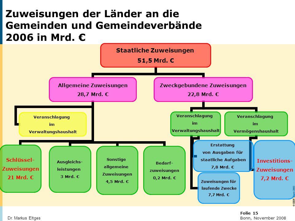 Zuweisungen der Länder an die Gemeinden und Gemeindeverbände 2006 in Mrd. €