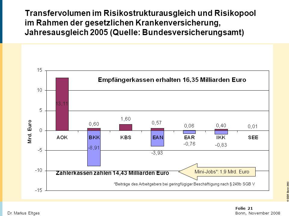 Transfervolumen im Risikostrukturausgleich und Risikopool im Rahmen der gesetzlichen Krankenversicherung, Jahresausgleich 2005 (Quelle: Bundesversicherungsamt)