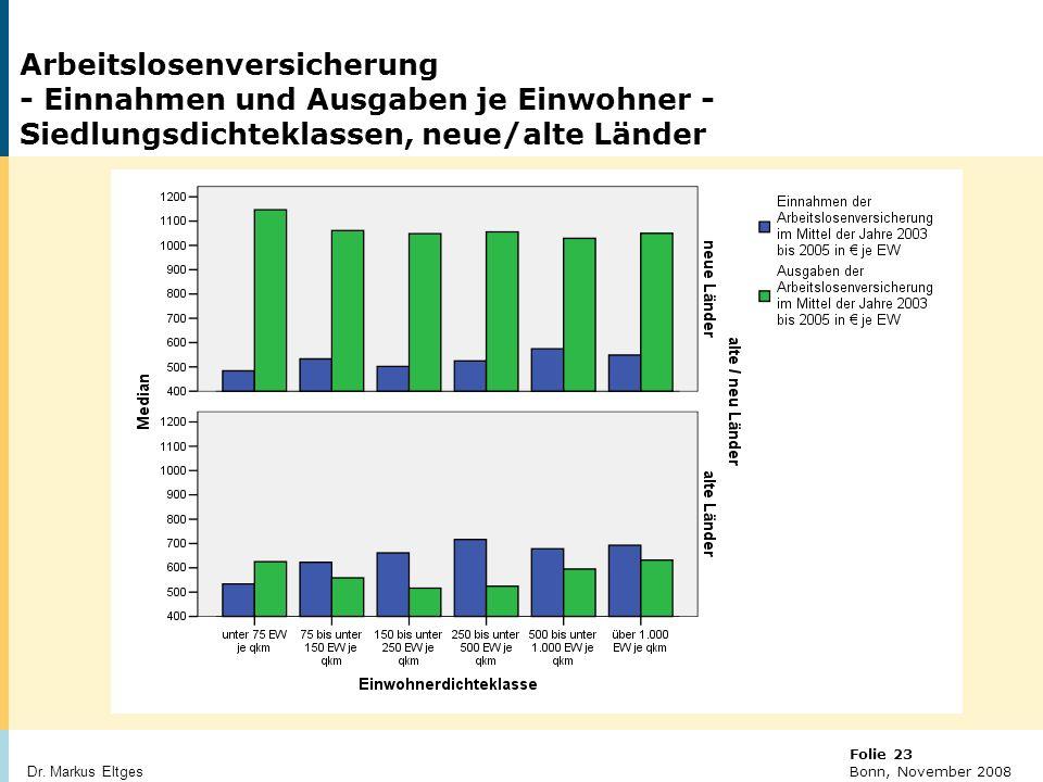 Arbeitslosenversicherung - Einnahmen und Ausgaben je Einwohner - Siedlungsdichteklassen, neue/alte Länder