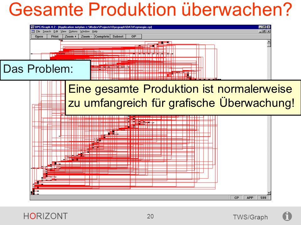 Gesamte Produktion überwachen