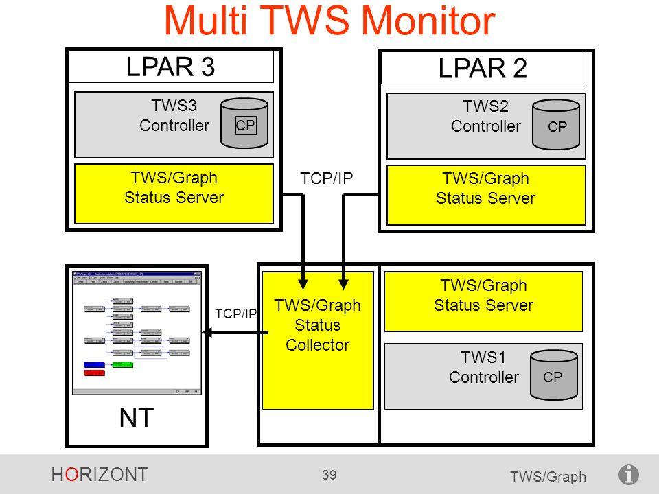 Multi TWS Monitor LPAR 3 LPAR 2 NT TWS3 Controller TWS/Graph