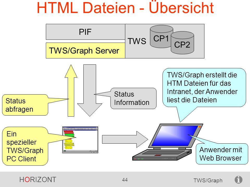 HTML Dateien - Übersicht