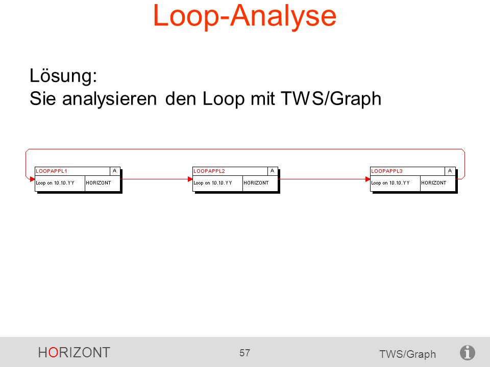Loop-Analyse Lösung: Sie analysieren den Loop mit TWS/Graph