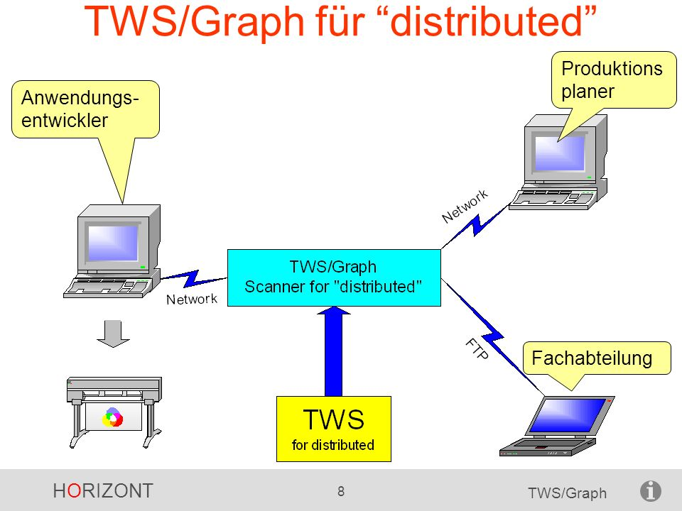 TWS/Graph für distributed