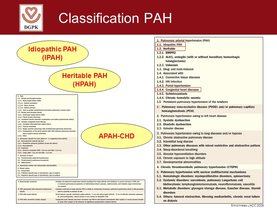 Classification PAH Idiopathic PAH (IPAH) Heritable PAH (HPAH) APAH-CHD