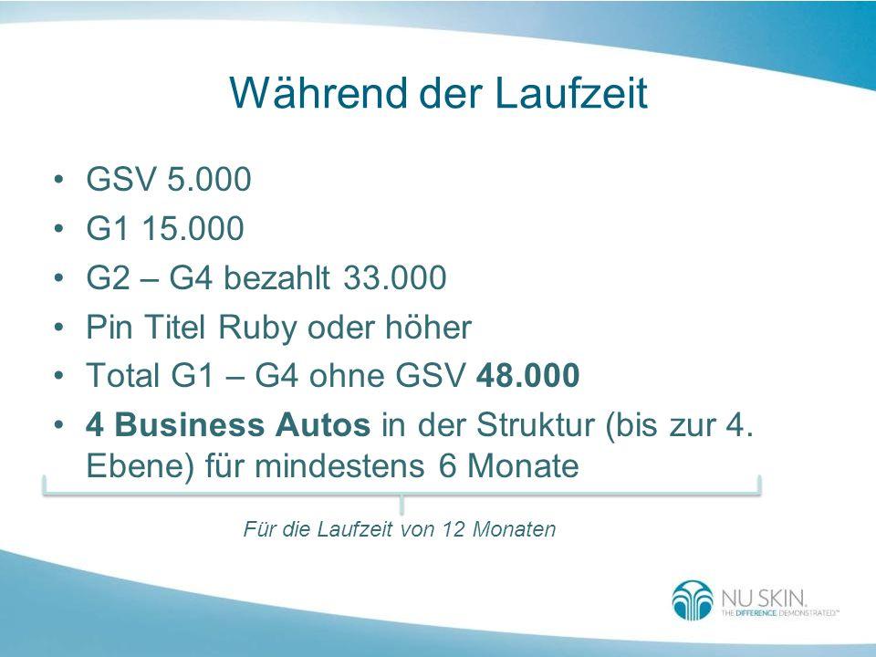 Während der Laufzeit GSV 5.000 G1 15.000 G2 – G4 bezahlt 33.000
