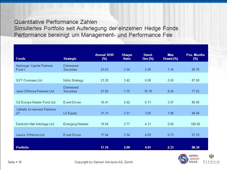 Quantitative Performance Zahlen Simuliertes Portfolio seit Auferlegung der einzelnen Hedge Fonds Performance bereinigt um Management- und Performance Fee
