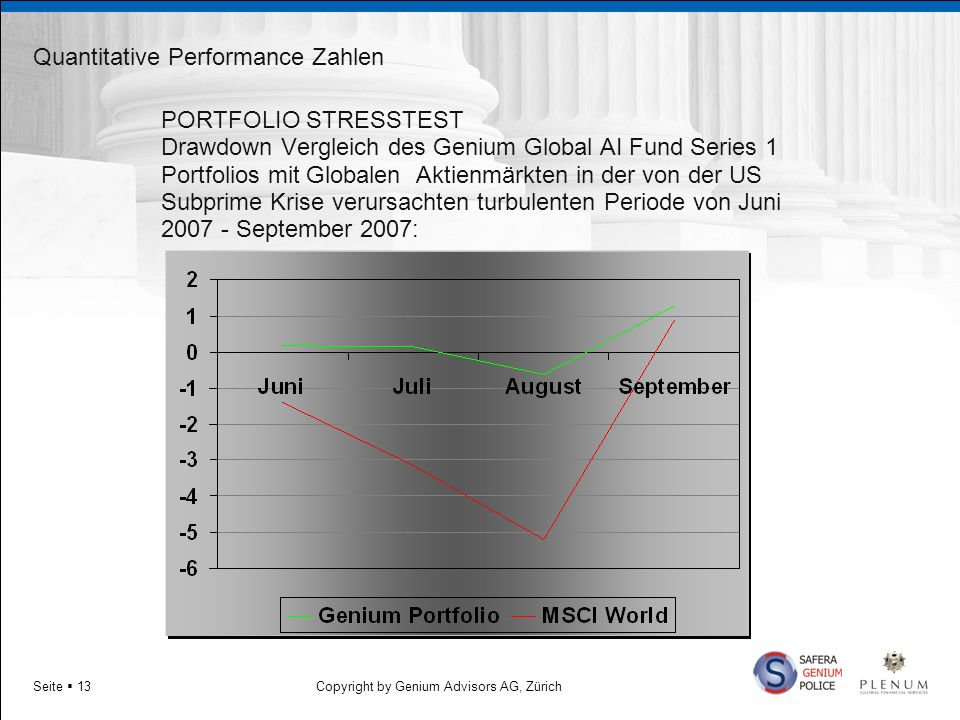 Quantitative Performance Zahlen