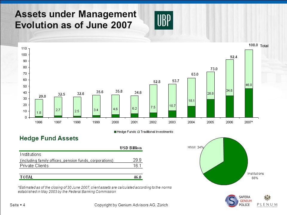 Assets under Management Evolution as of June 2007
