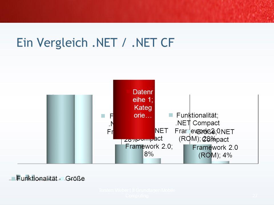 Ein Vergleich .NET / .NET CF