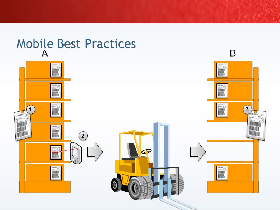 Mobile Best Practices A B 1 3 2