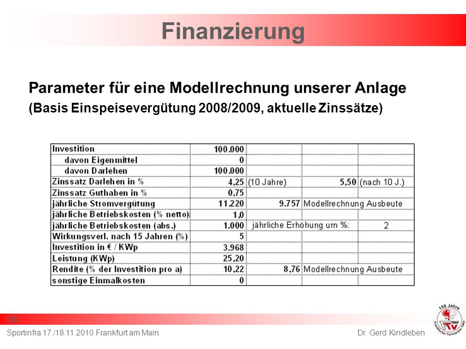 Finanzierung Parameter für eine Modellrechnung unserer Anlage