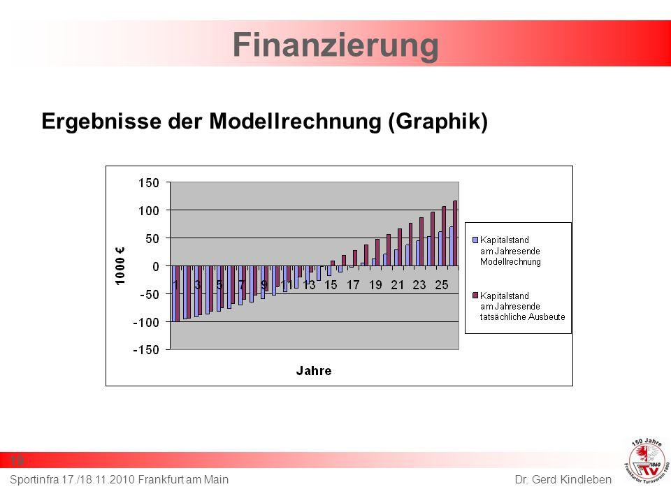 Finanzierung Ergebnisse der Modellrechnung (Graphik) 19