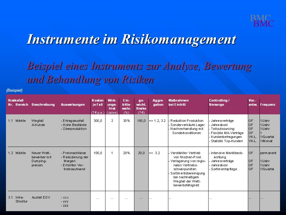 Instrumente im Risikomanagement